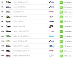 Overview of all 639 running shoes ranked by the best. 110639 runners including…