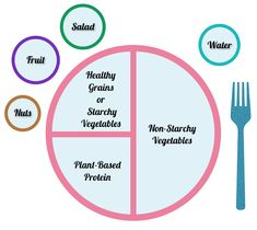 FashionFoodieLA: Plant-Based Diet: Plate Choices, Food Groups, & Nutrients