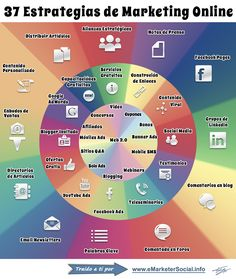37 Estrategias de Marketing Online