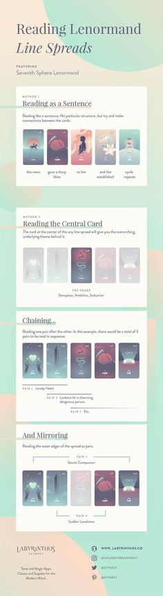 How to Read Five-Card and Seven-Card Lenormand Spreads - Full Infographic with 2 Methods | Tarot, divination, magick, mysticism, wicca, wiccan, pagan, spell craft, spells, fortunetelling, occult #tarotcardshowtoread