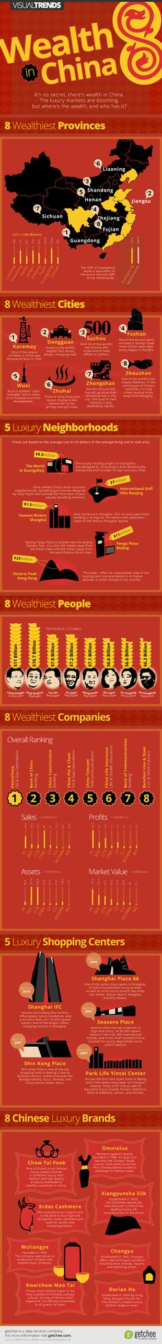 Wealth in China