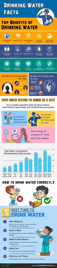 There are thousands of health benefits of drinking water. A few of them are listed in this infographic. Know the best time and way to drink water for the maximu Drinking Water Facts, Benefits Of Drinking Water, Water Benefits, Health Benefits, Meals Before Workout, Health Care Assistant, Diets For Women, Vegetarian Options, Body Systems