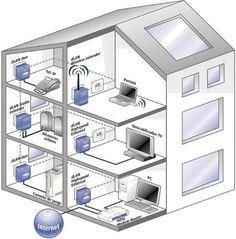 PLC esquema