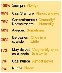 Spanish words: frequency adverbs. Adverbios de frecuencia.