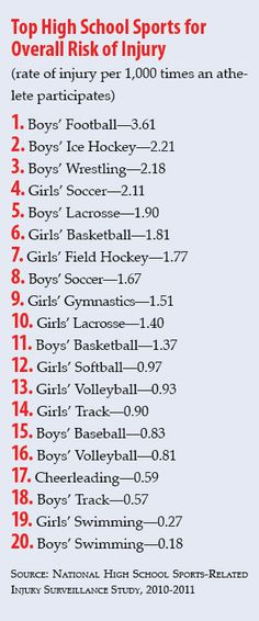 Top Sports Injuries by Sport  This is why 12yo had to quit football today. Can't risk hockey season getting more injured. Sad though.