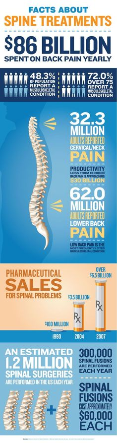 Facts about Spine Treatments. $86 billion spent on back pain yearly. www.youllfeelbetter.com