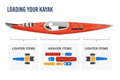 Loading Your Kayak for a Camping trip. The do's and don'ts. HEavier load in the center - lighter loads at the bow and stern