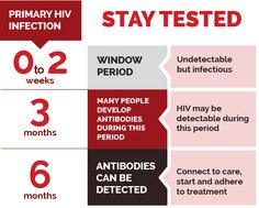 timeline of primary HIV infecton: 0 to 2 weeks is window period. Undetectable but infectious. 3 months many people develop antibodies. HIV may be detectable. 6 months antibodies can be detected. Connect to care, start and adhere to treatment.