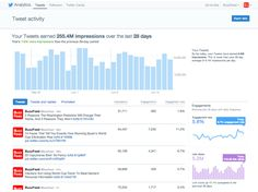 twitter analytics dashboard - Google Search