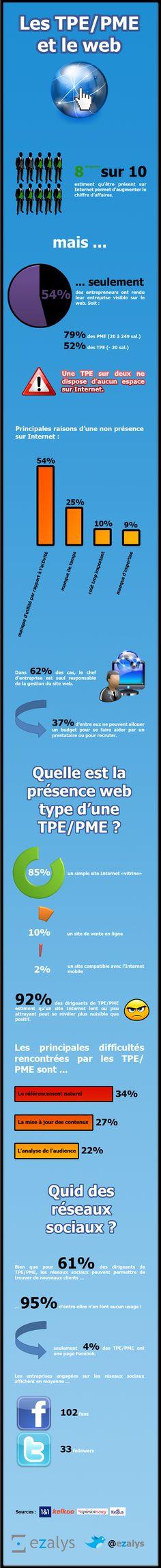 Où en sont les TPE/PME de leur présence sur Internet ?