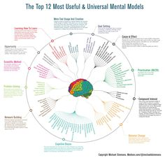 12 Mental Models to Get Smarter in One Infographic