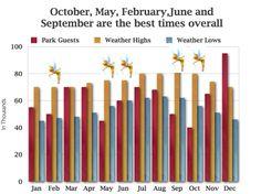 Disneyland attendance and weather chart | disneylandobsession.com