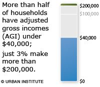 More than half of households have adjusted gross incomes under 40,000; just make 3% make more than 200,000.