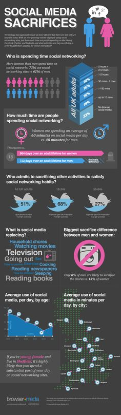 Are You Giving Up Sex For Your Social Media Fix? [Infographic] from @jan issues Kearney