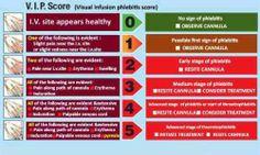 V.I.P. Score for IVs