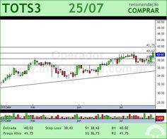 TOTVS - TOTS3 - 25/07/2012 #TOTS3 #analises #bovespa