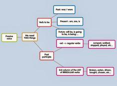 Resultado de imagen de FUTURE WILL PASSIVE Irregular Verbs, We Need, The Voice