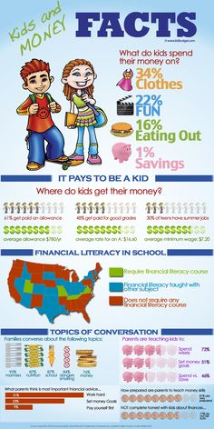 A Kids & Cash infograph on financial literacy in schools, where kids get money and how they spend it. #FinancialEducation