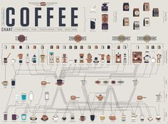• Not that you necessarily have seven types of beans and 22 distinct brewing vessels at your disposal, but if you did, Fast Companys wholly comprehensive infographic of how to make pretty much every coffee drink ever would come in pretty handy. —Helen Rosner
