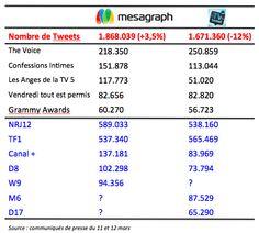 Social TV : la bataille des chiffres sur Twitter