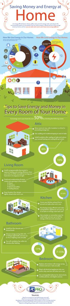 We use a vast amount of energy in our home every single day, that energy adds up to extra costs on our utility bills? Did you know that over 50% of the energy we use each year comes from using our heater and air conditioner? In this infographic, we show you how most of the energy in your home is used, which rooms use the most energy and ways to reduce energy use and start saving money.