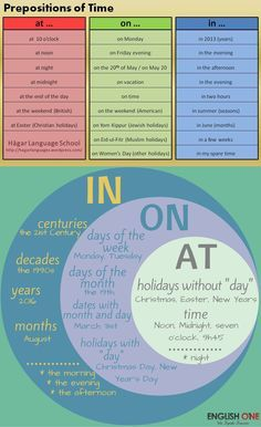 English prepositions with time expressions English Grammar Rules, Teaching English Grammar, English Writing Skills, English Vocabulary Words, Learn English Words, Grammar And Vocabulary, English Language Learning, English Study, English Lessons