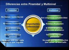 Diferencia entre negocio de Piramide y Multinivel.
