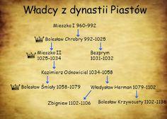 Nadgoplańskie Towarzystwo Historyczne: Bitwa nad Gopłem 1096 r. - przyczyny i skutki walk...