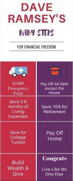 Dave Ramsey&amp s Baby Step Infograph Ways To Save Money, Money Tips, Money Saving Tips, Managing Money, Budgeting Finances, Budgeting Tips, Planning Budget, Financial Tips, Financial Planning