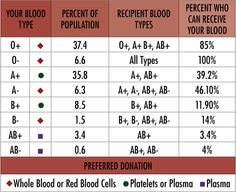 Determine Blood Type From Parentage And Vice Versa It Is Possible