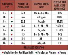 Rh Negative Blood Type Secrets | Blood/HHT/Rh Negative | Pinterest ...