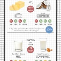 Clean Eating - Swap 'This' For 'That' | Visual.ly