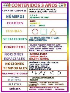 Reasons to Learn Spanish – Learn Spanish Preschool At Home, Teaching Spanish, Learn Spanish, Home Schooling, Teaching Tips, Kids Education, Pre School, Preschool Activities, Kids Learning