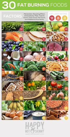 30 Fat Burning Super Foods for Women- eat more of these fat burning foods to boost your metabolism and get rid of belly fat…
