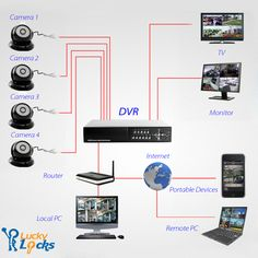 Security Cameras and Closed Circuit Television (CCTV) Installation Home Security Alarm, Home Security Tips, Security Cameras For Home, Safety And Security, House Security, Security Service, Security Products, Video Security, Cctv Security Cameras
