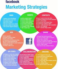 #Facebook and #twitter #marketing #strategy is best devised to get you your desired audience. http://ksoc.us/12