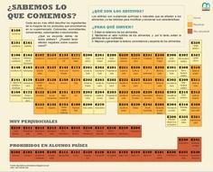 Aditivos alimentarios: ¿sabemos lo que comemos? Infográfico interactivo disponible en: http://www.melior.is/content/grafica/aditivos-alimentarios-sabemos-lo-que-comemos (también habilitado para descarga en PDF en mismo enlace). Fuente: melior.is Autor:   Iván Huelves