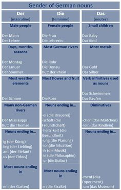 Some Hints on How to Guess Gender of German Nouns - learn German,gender,nouns,grammar,german
