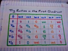 Math = Love: Unit 3: Trig Ratios and the Unit Circle INB Pages