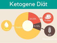 ᐅDie ketogene Diät verhilft zu einem neuen Lebensgefühl, 5 Tipps   Funktionsweise und alles was du wissen musst findest du in unserem Beitrag! Jetzt Lesen✅