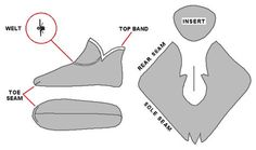 Early Medieval Footwear from Moshchevaya Balka. General construction and pattern of Moshchevaya Balka footwear. Inset shows welted seam construction. Sewing Hacks, Sewing Crafts, Sewing Projects, Medieval Clothing, Historical Clothing, Clothing Patterns, Sewing Patterns, Diy Couture, Medieval Costume