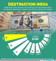"""ccording to a report published in Financial Times, London that said"""" India grabs investment league pole position."""" India has emerged as no. 1 position with $31 billion of FDI in H1 2015, ahead of $28 billion of China and $27 billion of US."""