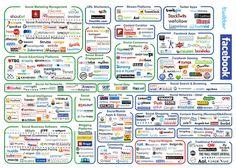 Die Ökosysteme von Social Media und SEM | Online Marketing News