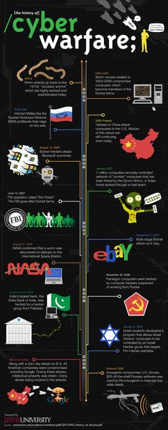 History of Cyber Warfare. Through computer and the internet some countries can attack or control other countries computers to get useful information to use it for their benefits. Computer Technology, Computer Programming, Computer Science, Science And Technology, Technology Careers, Python Programming, Energy Technology, Cyber Ethics, Computer Basics