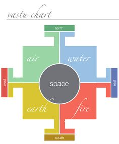 vastu...the 5 styles of energy + the science of architecture