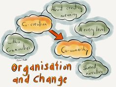 Movelearning - Co-creation (Peter Senge) Strategic Leadership, Learning Organization, Change Management, Rowing, Organization, Boating