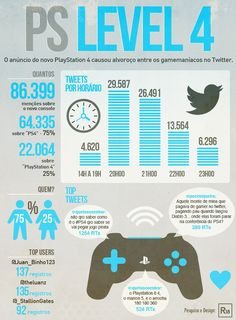 Infográfico: PlayStation 4