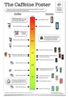 Caffeine Comparison Chart