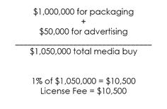 License Cost Breakdown The Guide To Pricing Commercial Photography Part 4: License Fees