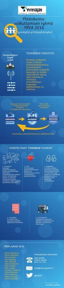 YRVA Jyväskylä 2016 | Piktochart Infographic Editor